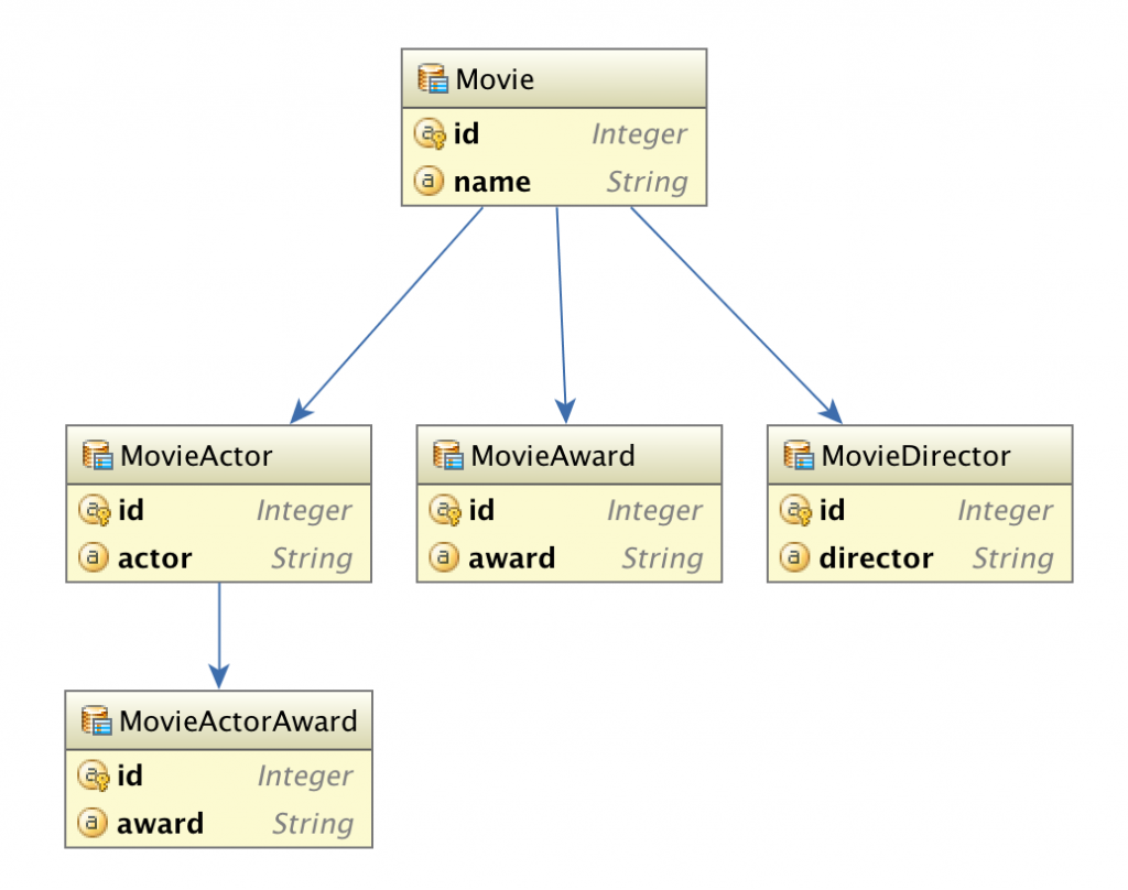 Movie Entity Graph