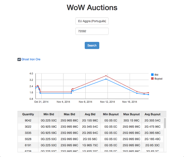 WoW Auctions Search